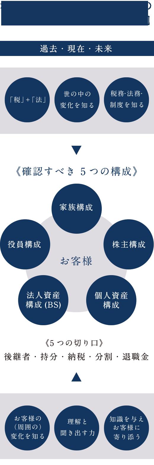確認すべき5つの構成