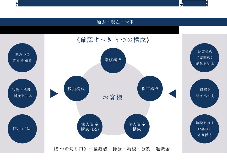 コンサルティング営業の構図